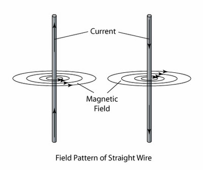magnetic field of a straight wire